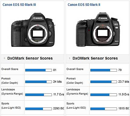 راهنمای دوربین Canon EOS-5D MKIII kit 24-105