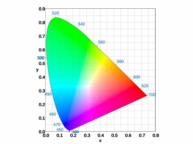 فضای رنگی sRGB