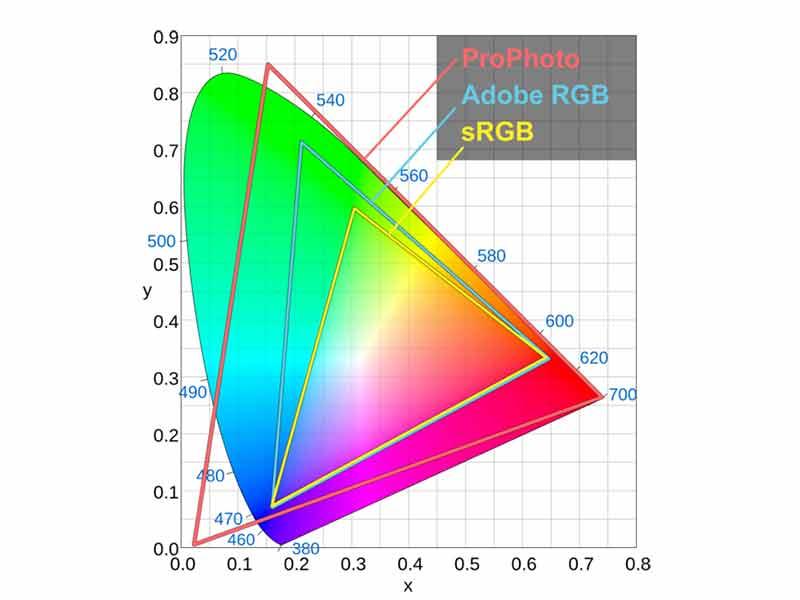 فضای رنگی sRGB در عکاسی