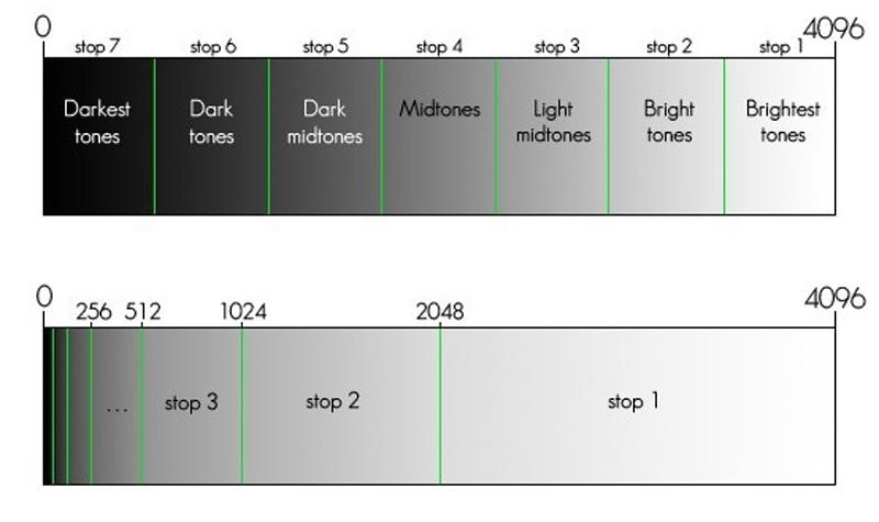 نمودار هیستوگرام