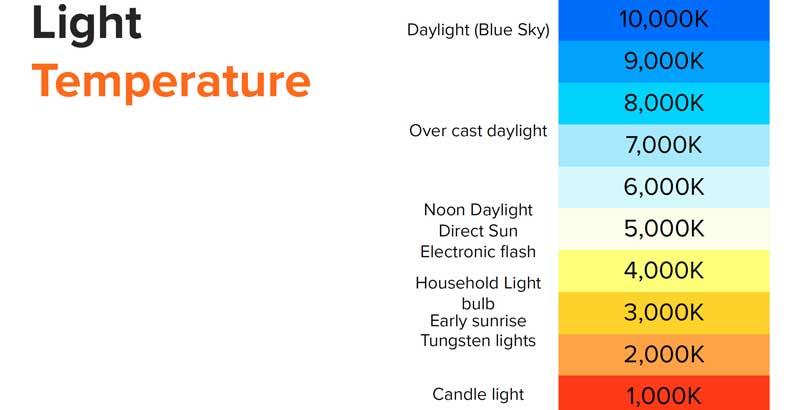 دمای رنگ در نورپردازی ویدیو