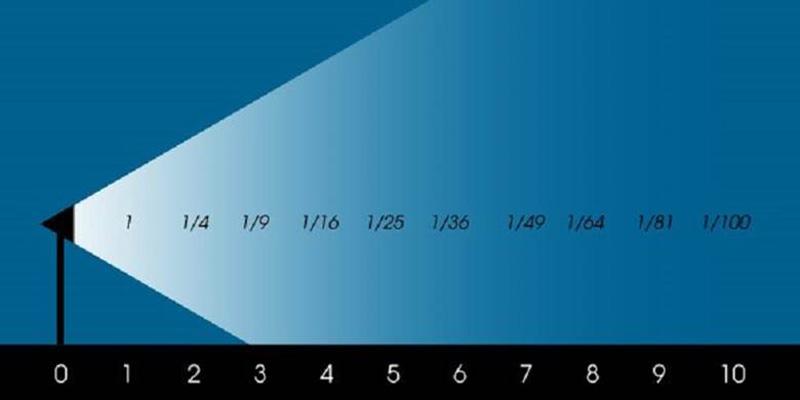 کاهش نور با نسبت مربع فاصله با منبع