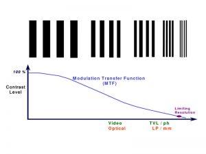 منحنی MTF لنزها چیست؟